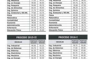 Resultados de Examen UNAC 2017-2 en www.unac.edu.pe Universidad Nacional del Callao (Sábado 30 Diciembre 2017)