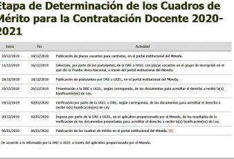 MINEDU Postulantes para Contrato Docente 2020