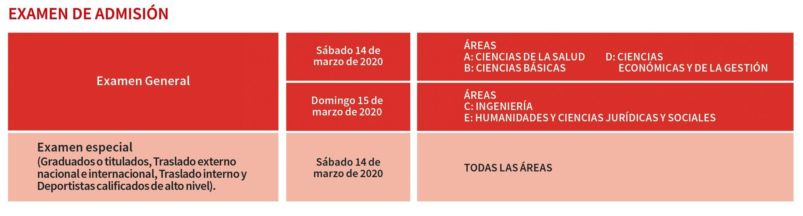 Fecha de Examen San marcos 2020-2