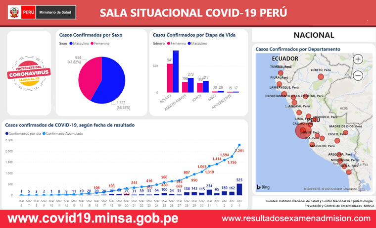 Coronavirus en Peru Consultar en vivo