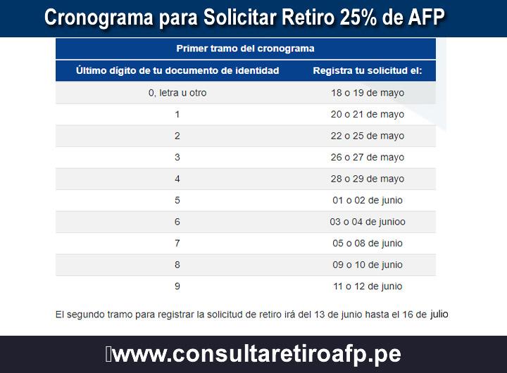 Cronograma para Solicitar Retiro 25% de AFP